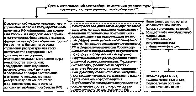 Схемы по государственной службе