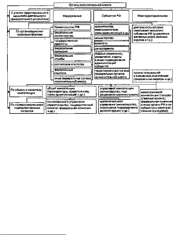 Схема 9. Классификация органов исполнительной власти Российской. органы (управления, отделы и т. д...