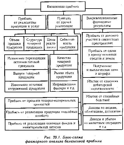 Нулевая ставка по налогу на прибыль: применяем