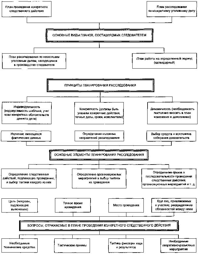 Следственной структура ситуации. ситуаций следственных и понятие шпаргалка классификация