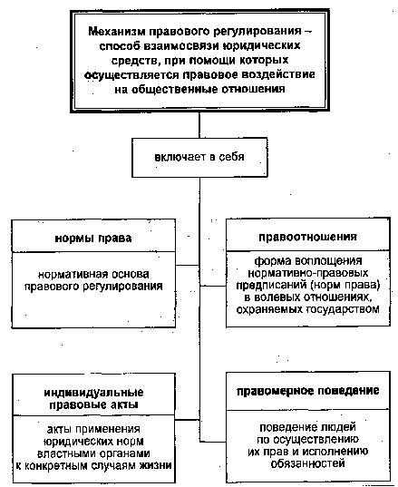 Основные регулировки в схемах