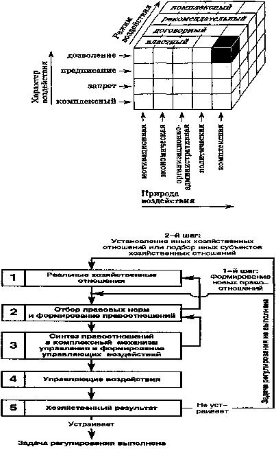 25. Схема 1.6.  Пространственная модель метода правового воздействия.  Рис. 1.6. объект управления)...