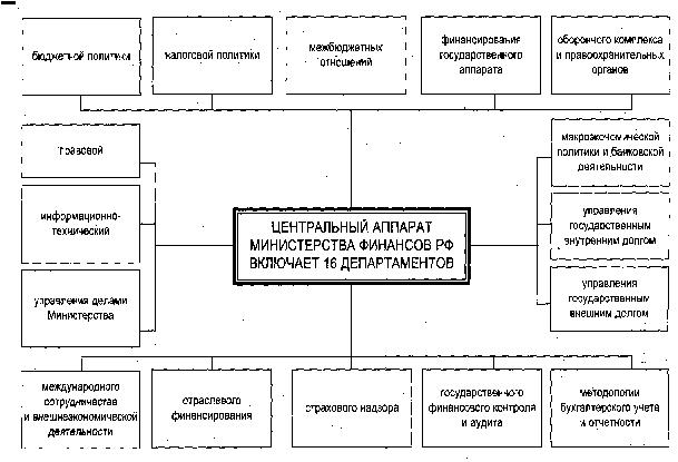 16 структура министерства финансов рф